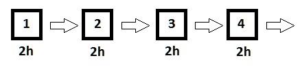Esimerkkilinja 1. Neljä tuotantopistettä, joiden jokaisen työaika on 2 tuntia.