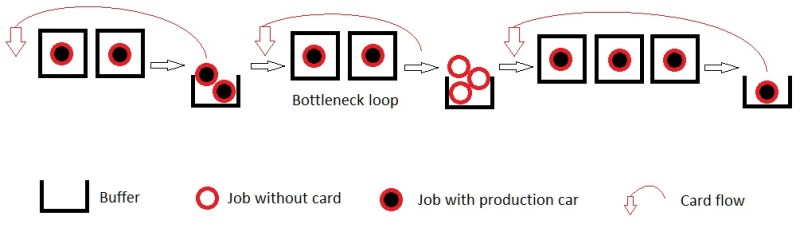 Different pulling points and bottleneck loop