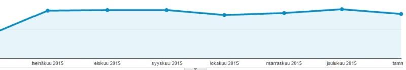 Sivuston kävijät 1.6.2016 - 31.1.2016